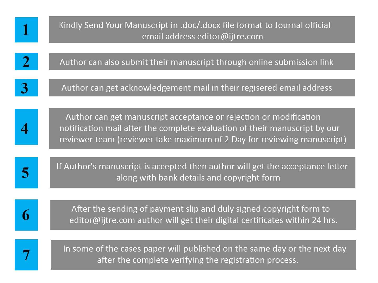 Author Guideline